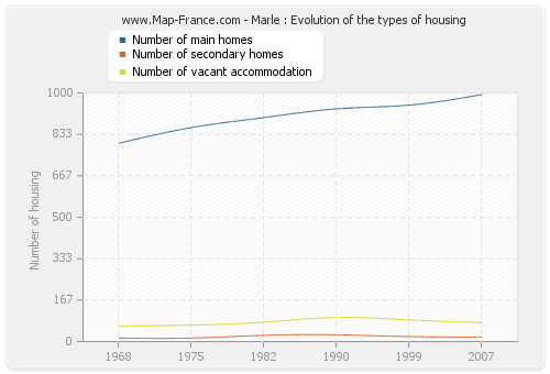 Marle : Evolution of the types of housing