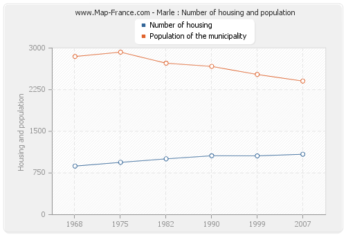 Marle : Number of housing and population