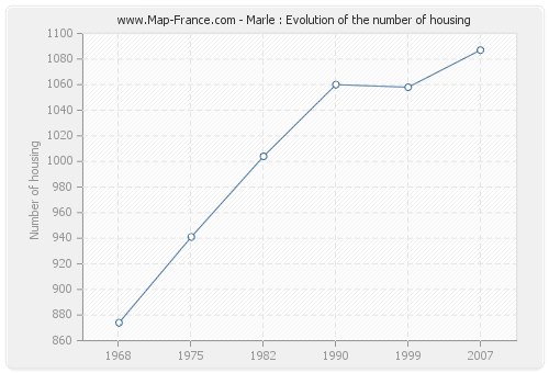 Marle : Evolution of the number of housing