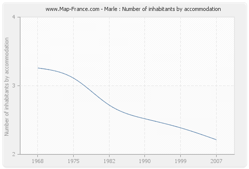 Marle : Number of inhabitants by accommodation