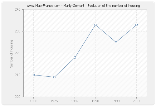 Marly-Gomont : Evolution of the number of housing