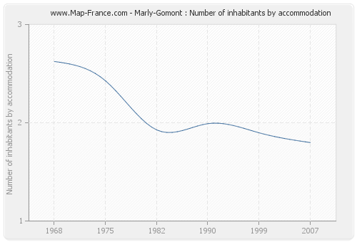 Marly-Gomont : Number of inhabitants by accommodation