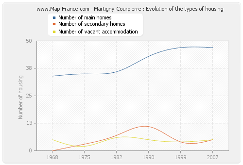 Martigny-Courpierre : Evolution of the types of housing