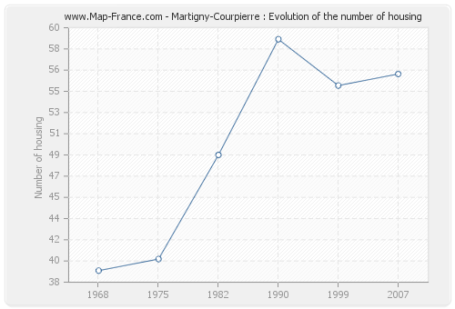 Martigny-Courpierre : Evolution of the number of housing