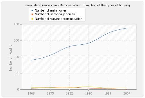 Mercin-et-Vaux : Evolution of the types of housing