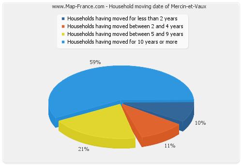 Household moving date of Mercin-et-Vaux