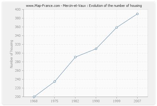 Mercin-et-Vaux : Evolution of the number of housing
