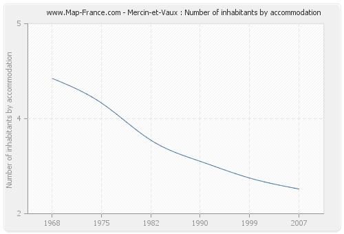 Mercin-et-Vaux : Number of inhabitants by accommodation