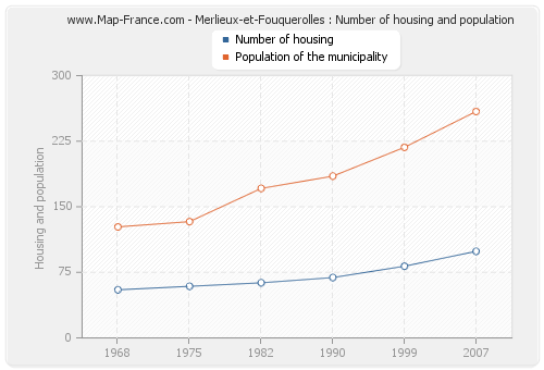 Merlieux-et-Fouquerolles : Number of housing and population
