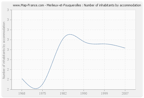 Merlieux-et-Fouquerolles : Number of inhabitants by accommodation
