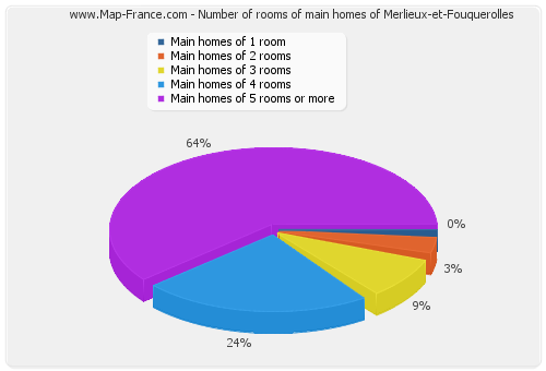 Number of rooms of main homes of Merlieux-et-Fouquerolles
