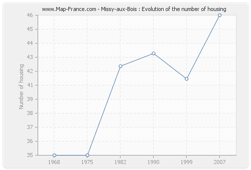 Missy-aux-Bois : Evolution of the number of housing