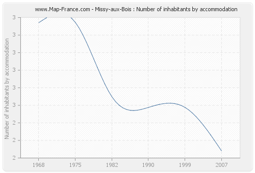Missy-aux-Bois : Number of inhabitants by accommodation
