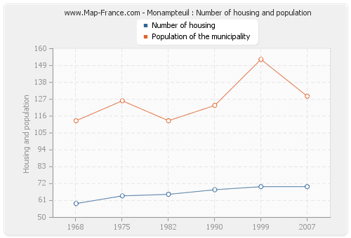 Monampteuil : Number of housing and population