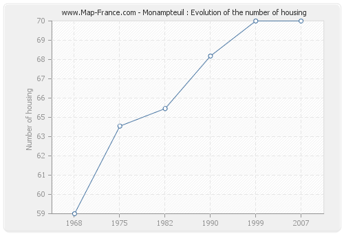Monampteuil : Evolution of the number of housing