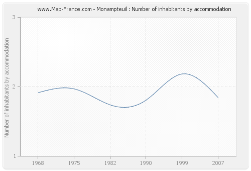 Monampteuil : Number of inhabitants by accommodation