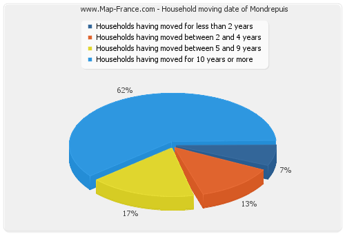 Household moving date of Mondrepuis