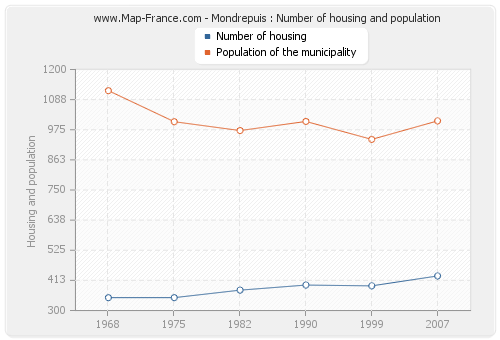 Mondrepuis : Number of housing and population