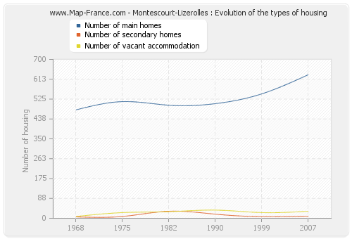 Montescourt-Lizerolles : Evolution of the types of housing
