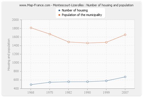 Montescourt-Lizerolles : Number of housing and population