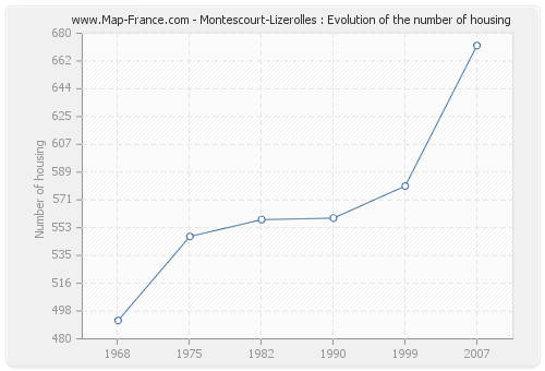 Montescourt-Lizerolles : Evolution of the number of housing