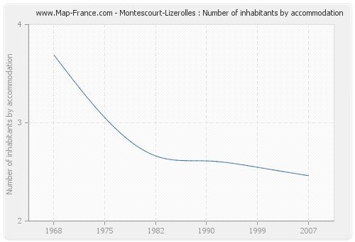 Montescourt-Lizerolles : Number of inhabitants by accommodation