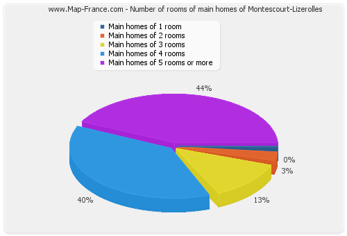 Number of rooms of main homes of Montescourt-Lizerolles