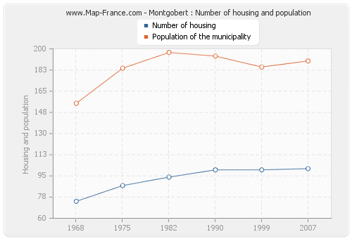 Montgobert : Number of housing and population