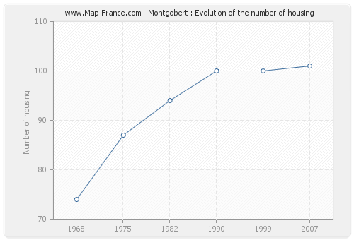 Montgobert : Evolution of the number of housing