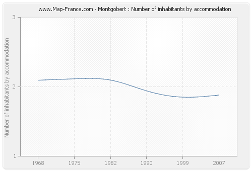 Montgobert : Number of inhabitants by accommodation