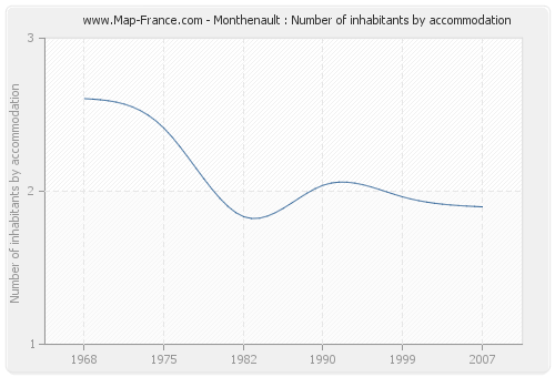 Monthenault : Number of inhabitants by accommodation