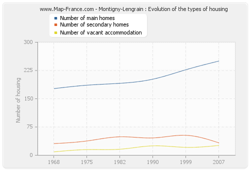 Montigny-Lengrain : Evolution of the types of housing