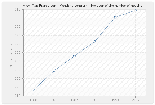 Montigny-Lengrain : Evolution of the number of housing