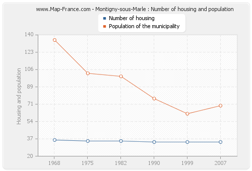 Montigny-sous-Marle : Number of housing and population