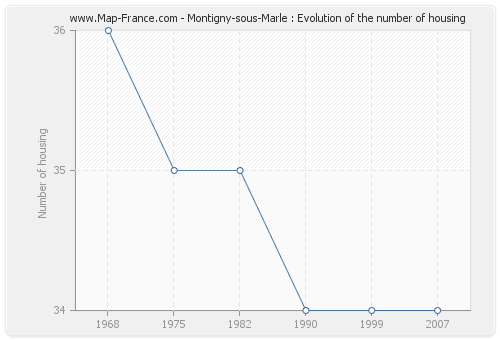 Montigny-sous-Marle : Evolution of the number of housing