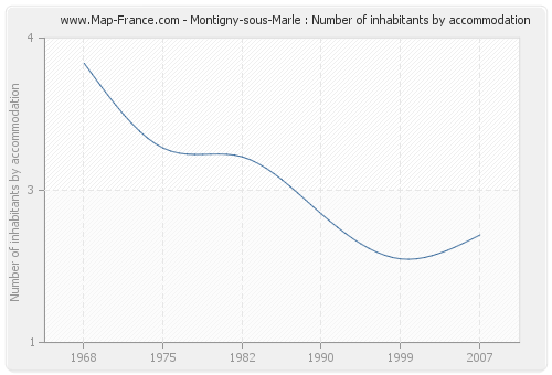 Montigny-sous-Marle : Number of inhabitants by accommodation