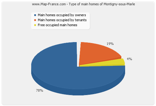 Type of main homes of Montigny-sous-Marle