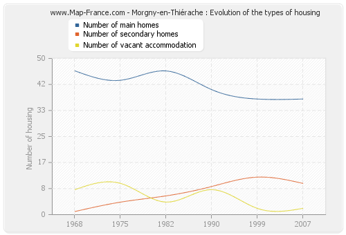 Morgny-en-Thiérache : Evolution of the types of housing