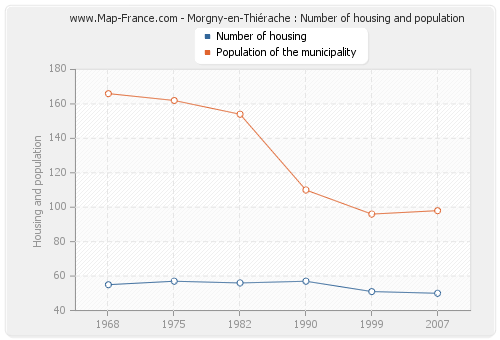 Morgny-en-Thiérache : Number of housing and population