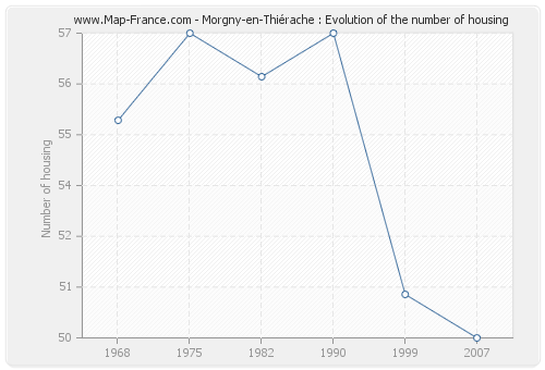 Morgny-en-Thiérache : Evolution of the number of housing