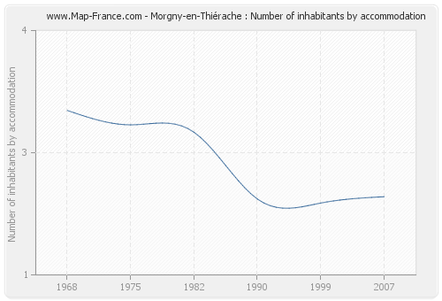 Morgny-en-Thiérache : Number of inhabitants by accommodation
