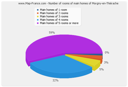 Number of rooms of main homes of Morgny-en-Thiérache
