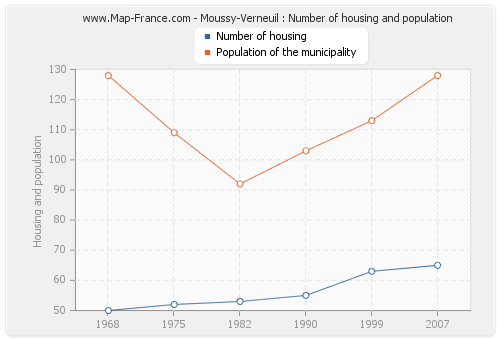 Moussy-Verneuil : Number of housing and population