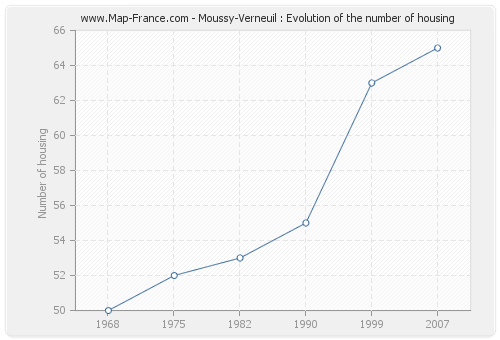Moussy-Verneuil : Evolution of the number of housing