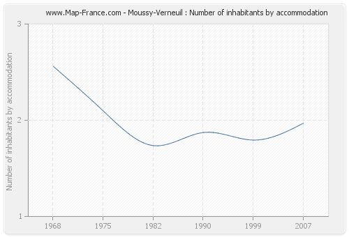 Moussy-Verneuil : Number of inhabitants by accommodation