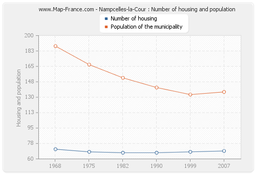 Nampcelles-la-Cour : Number of housing and population