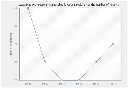 Nampcelles-la-Cour : Evolution of the number of housing