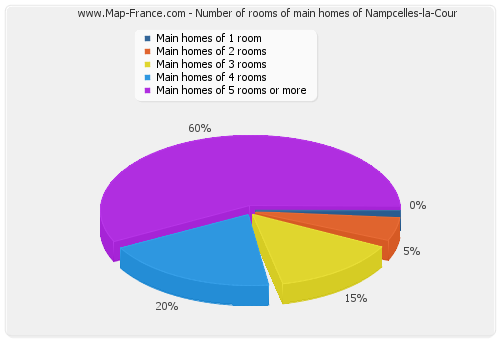 Number of rooms of main homes of Nampcelles-la-Cour