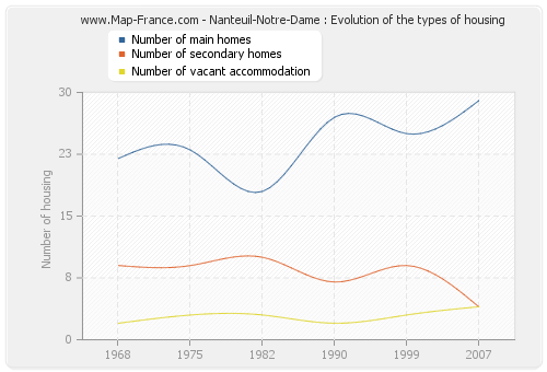 Nanteuil-Notre-Dame : Evolution of the types of housing