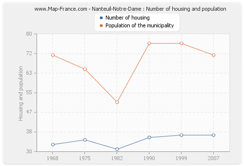 Nanteuil-Notre-Dame : Number of housing and population